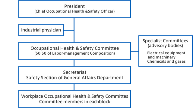 Occupational health and safety promotion framework